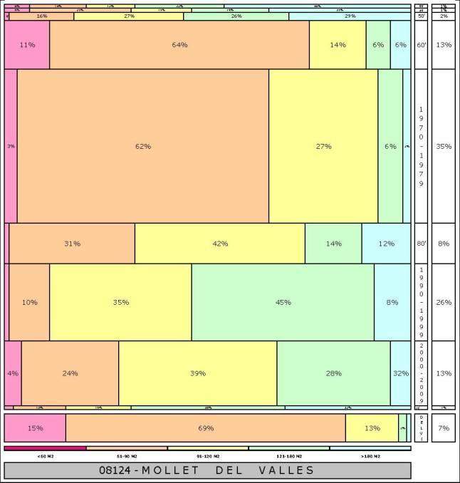 tabla MOLLET DEL VALLES 2.121996e-314dad+tamaño edificacion