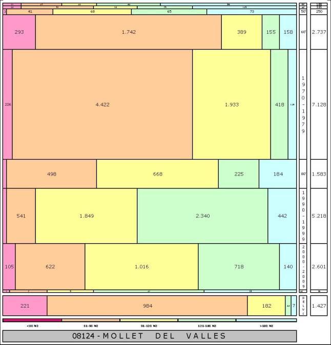 tabla MOLLET DEL VALLES edad+tamaño edificacion
