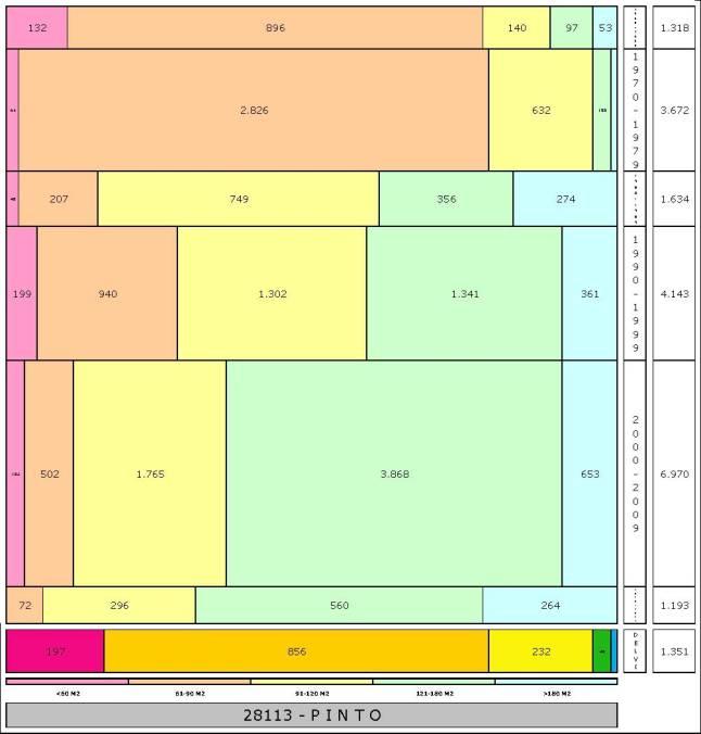 tabla PINTO edad+tamaño edificacion