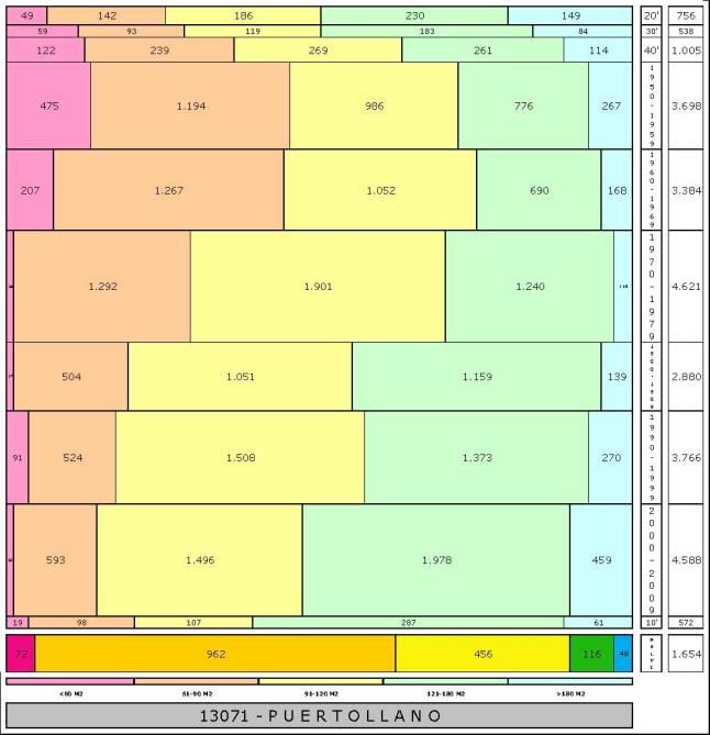 tabla PUERTOLLANO edad+tamaño edificacion.jpg