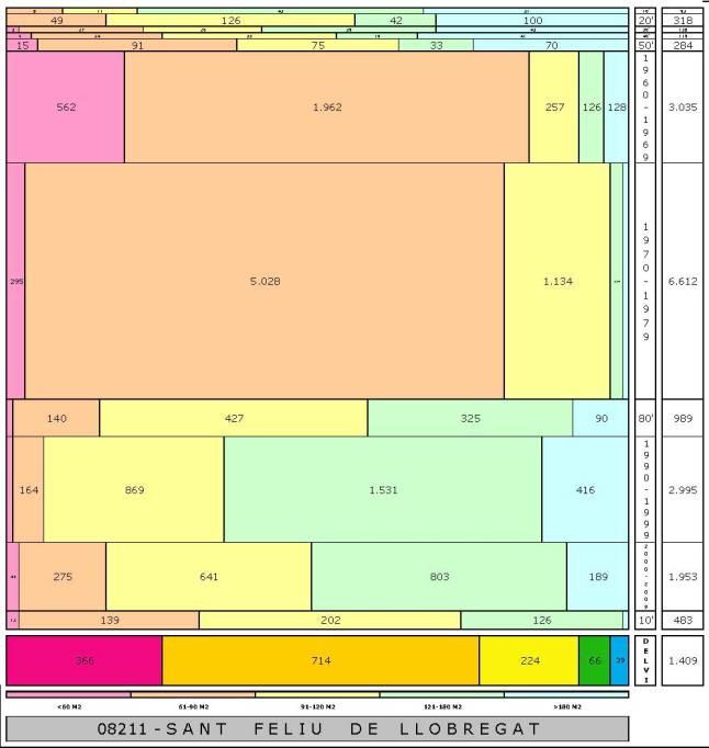 tabla SANT FELIU DE LLOBREGAT edad+tamaño edificacion.jpg
