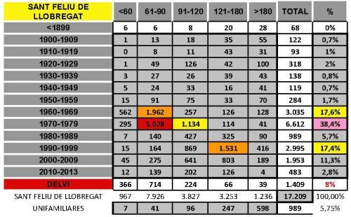 tabla SANT FELIU DE LLOBREGAT