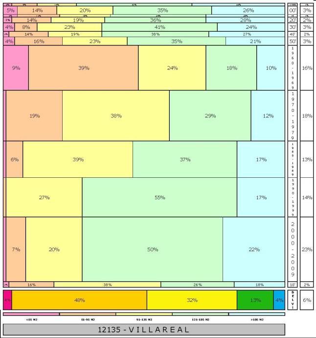tabla VILLAREAL  2.121996e-314dad+tamaño edificacion