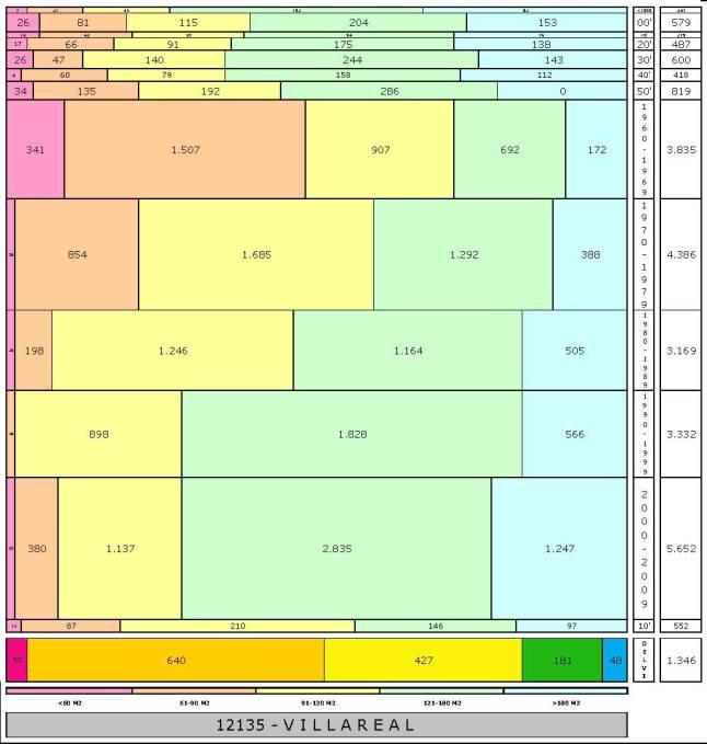 tabla VILLAREAL edad+tamaño edificacion.jpg