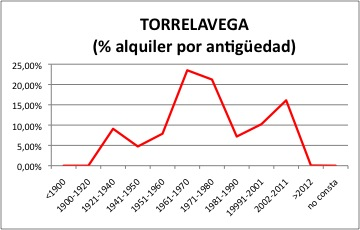 Torrelavega ALQUILER