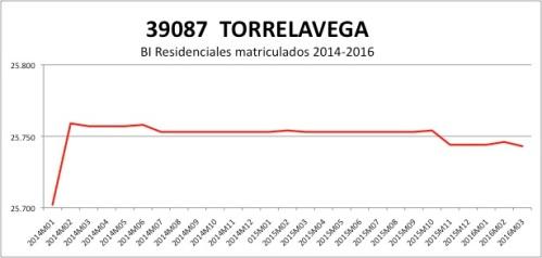 TORRELAVEGA CATASTRO 2014-2016