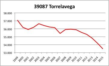 Torrelavega INE