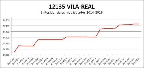Villareal CATASTRO 2014-2016