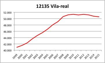 Villareal INE
