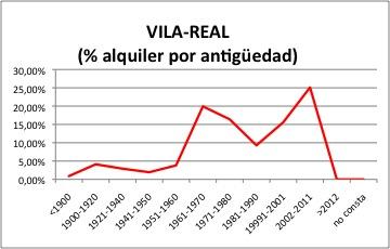 Villarreal ALQUILER