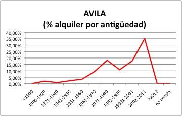 Avila ALQUILER