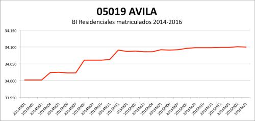 AVILA CATASTRO 2014-2016.png