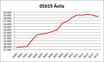 Avila INE