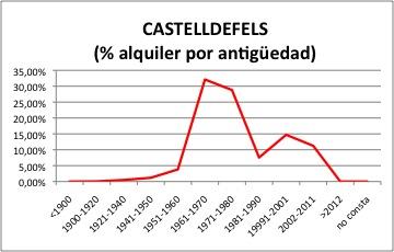 CASTELLDEFELS ALQUILER