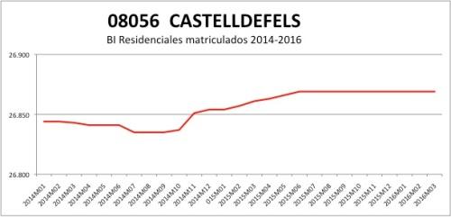 CASTELLDEFELS CATASTRO 2014-2016.jpg