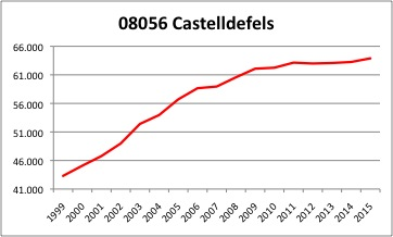 Castelldefels INE
