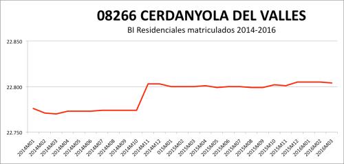 CERDANYOLA CATASTRO 2014-2016