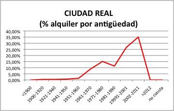 CIUDAD REAL ALQUILER.jpg