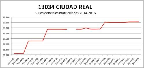 CIUDAD REAL CATASTRO 2014-2016.jpg