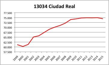 Ciudad Real INE.jpg