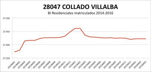 COLLADO VILLALBA CATASTRO 2014-2016.png