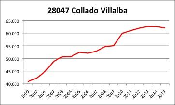 Collado-Villalba INE
