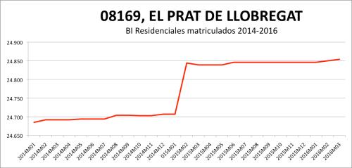 EL PRAT DE LLOBREGAT CATASTRO 2014-2016.png