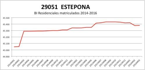ESTEPONA CATASTRO 2014-2016