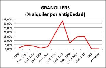 Granollers ALQUILER