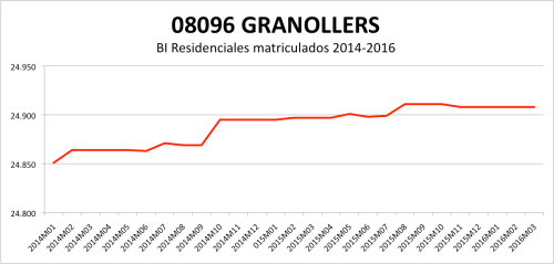 GRANOLLERS CATASTRO 2014-2016.png