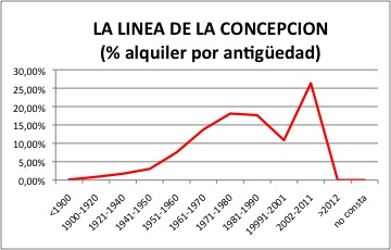 La Linea ALQUILER