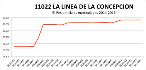 LA LINEA CATASTRO 2014-2016.png