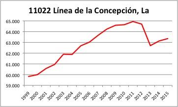 La Linea INE