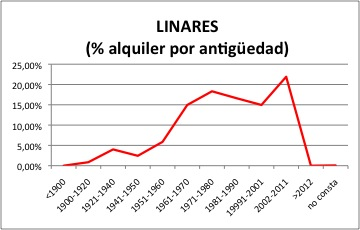 LINARES ALQUILER