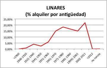 LINARES ALQUILER