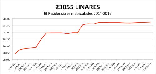 LINARES CATASTRO 2014-2016.png