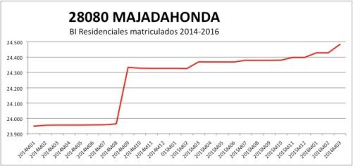 Majadahonda CATASTRO 2014-2016