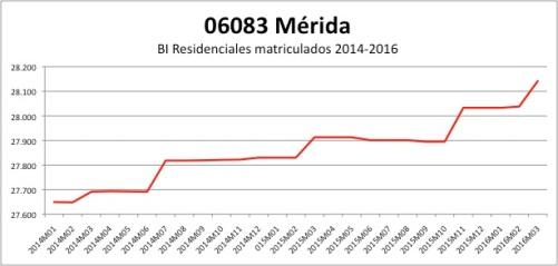 MERIDA CATASTRO 2014-2016