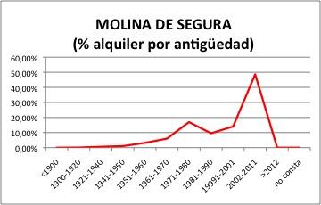 Molina de Segura ALQUILER