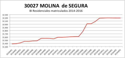 Molina de Segura CATASTRO 2014-2016