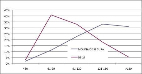Molina de Segura DELVI