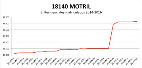 MOTRIL CATASTRO 2014-2016.png