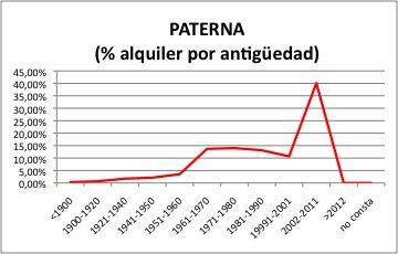 Paterna ALQUILER