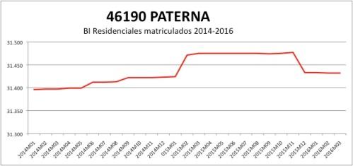 PATERNA CATASTRO 2014-2016