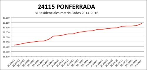 Ponferrada CATASTRO 2014-12016