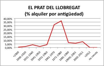 Prat de Llobregat ALQUILER