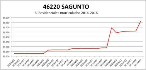 SAGUNTO CATASTRO 2014-2016