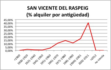 SAN VICENTE DEL RASPEIG ALQUILER.jpg