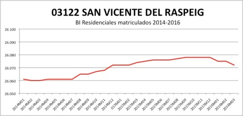 SAN VICENTE DEL RASPEIG CATASTRO 2014-2016.jpg