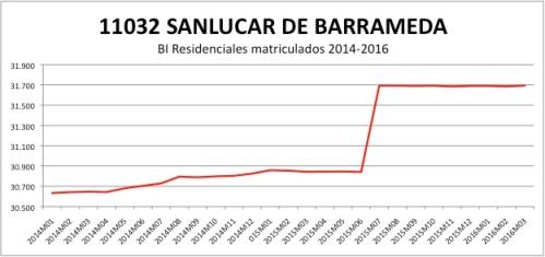 SANLUCAR CATASTRO 2014-2016